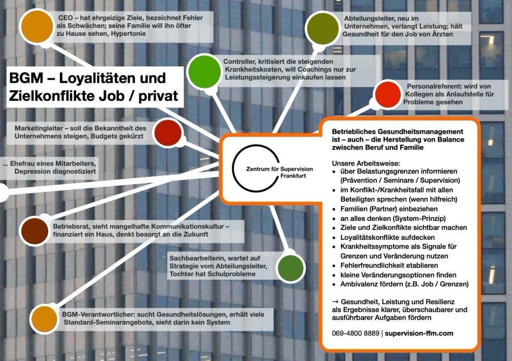 Betriebliches Gesundheitsmanagement Infografik
