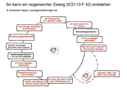 Infografik Zwang