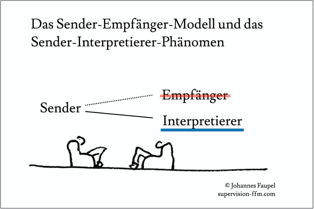 Sender-Empfänger-Modell Shannon-Weaver-Modell